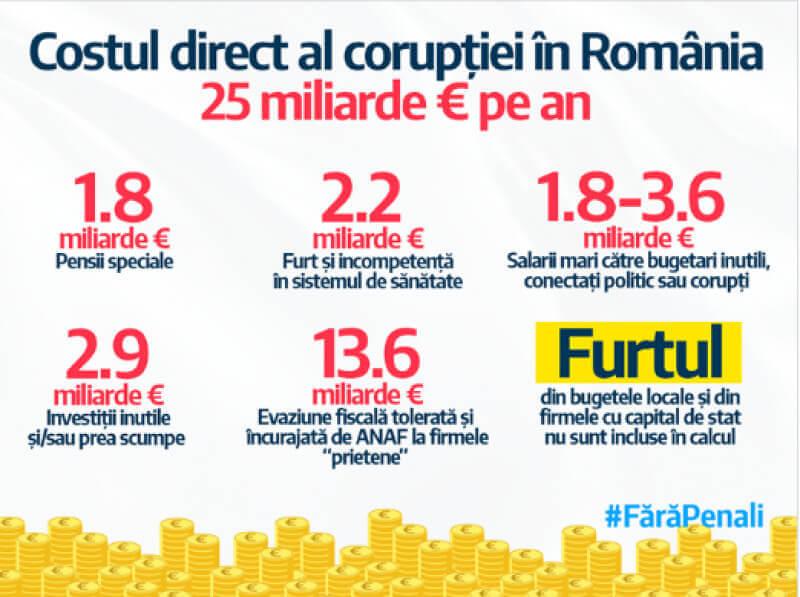 Coruptia in Romania