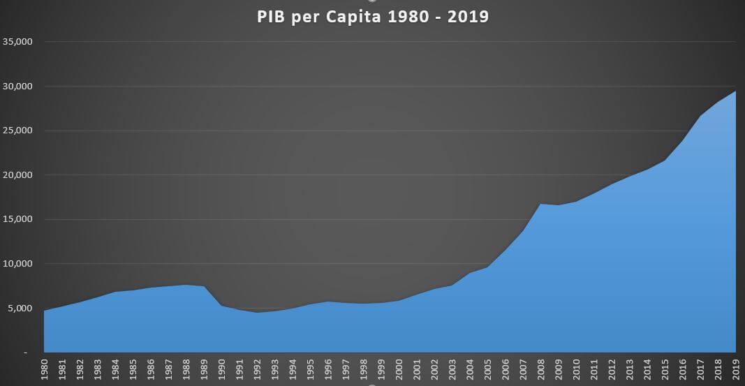 Evolutie PIB pe cap de locuitor in perioada 1980-2019