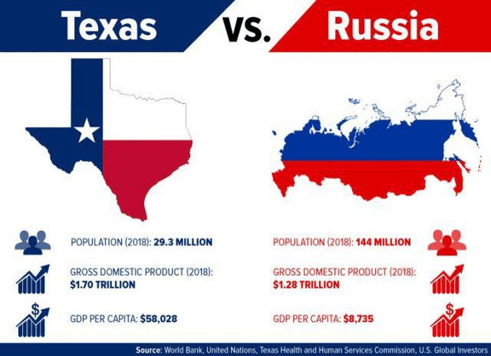 Texas versus Rusia