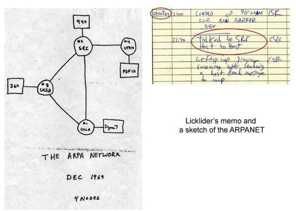 Licklider, studierea proceselor dintr-o reţea