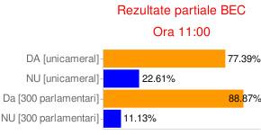 Rezultate referendum 2009