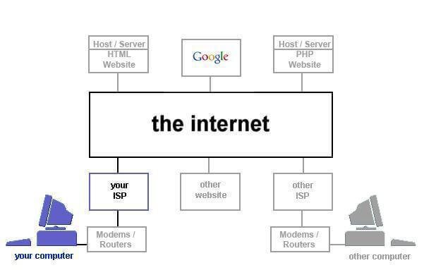 Internetul