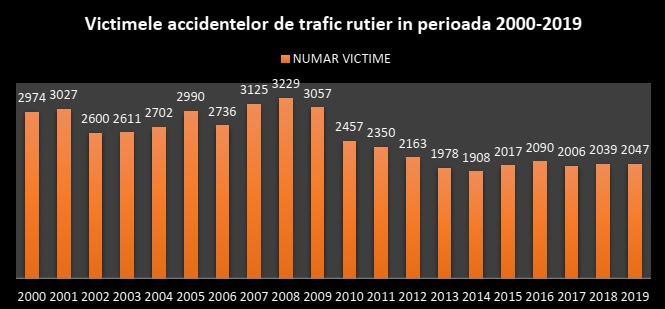 Numar victime accidente rutiere