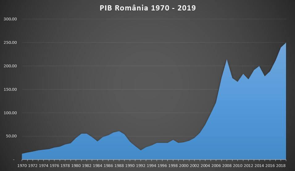 Evolutie PIB in perioada 1970-2019