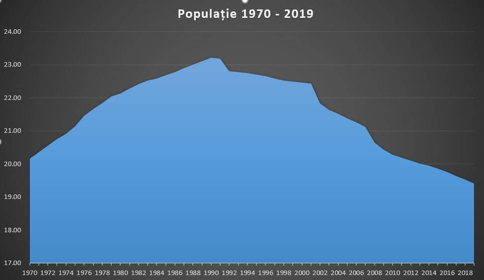 Evolutia popultiei in perioada 1970-2019