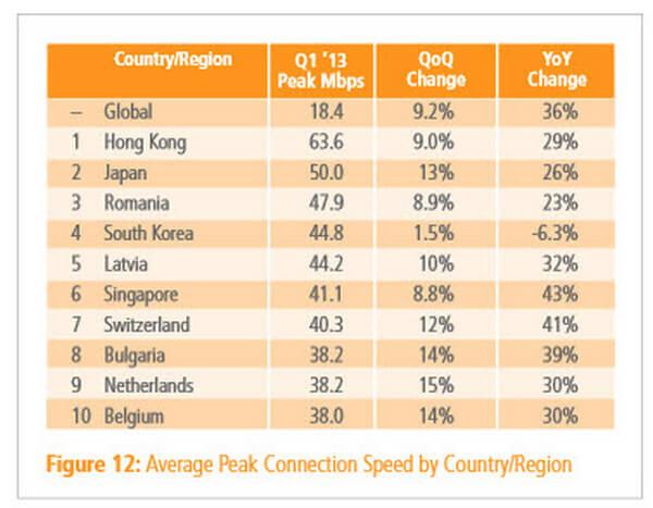 România, țara europeană cu cea mai bună conexiune la Internet